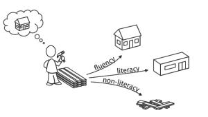 Digital fluency (Socialens, 2011).